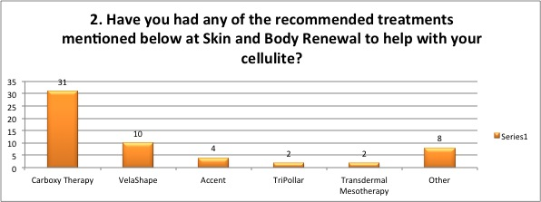 Have you had any treatments for Cellulite