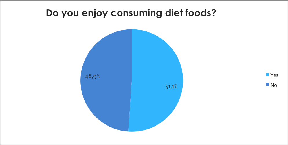 Enjoy consuming diet foods