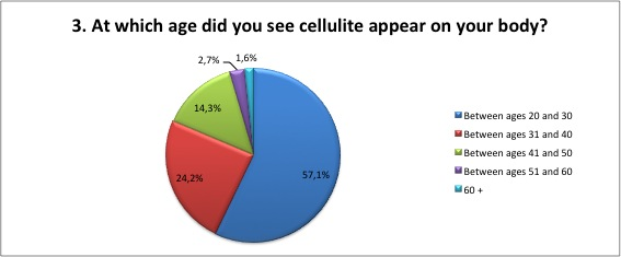 What age did you see cellulite appear