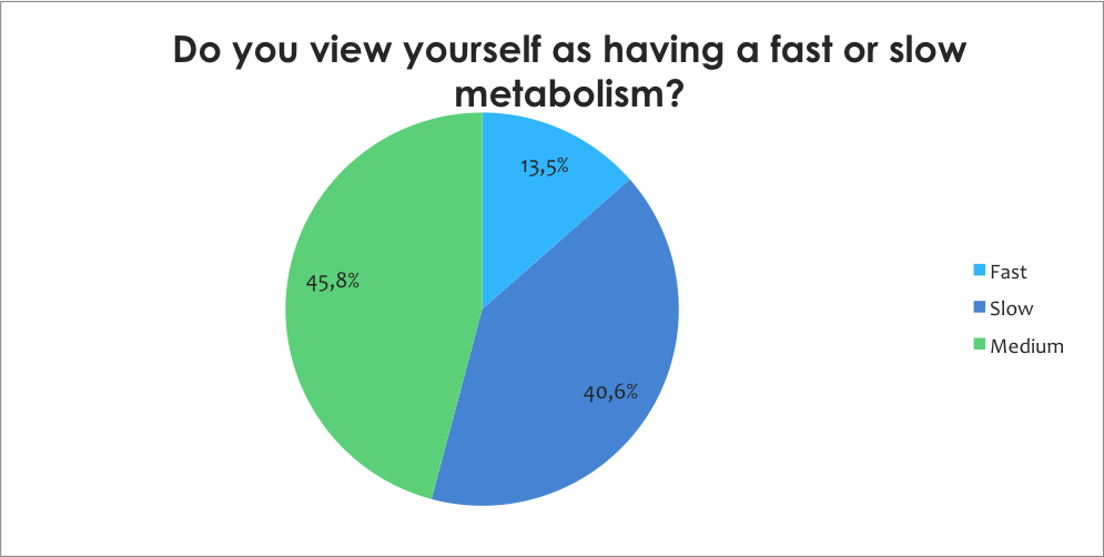 Do you have fast or slow metabolism