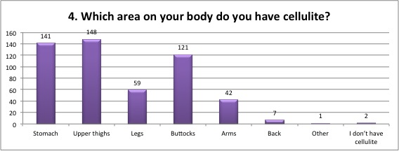What area on your body do you have cellulite