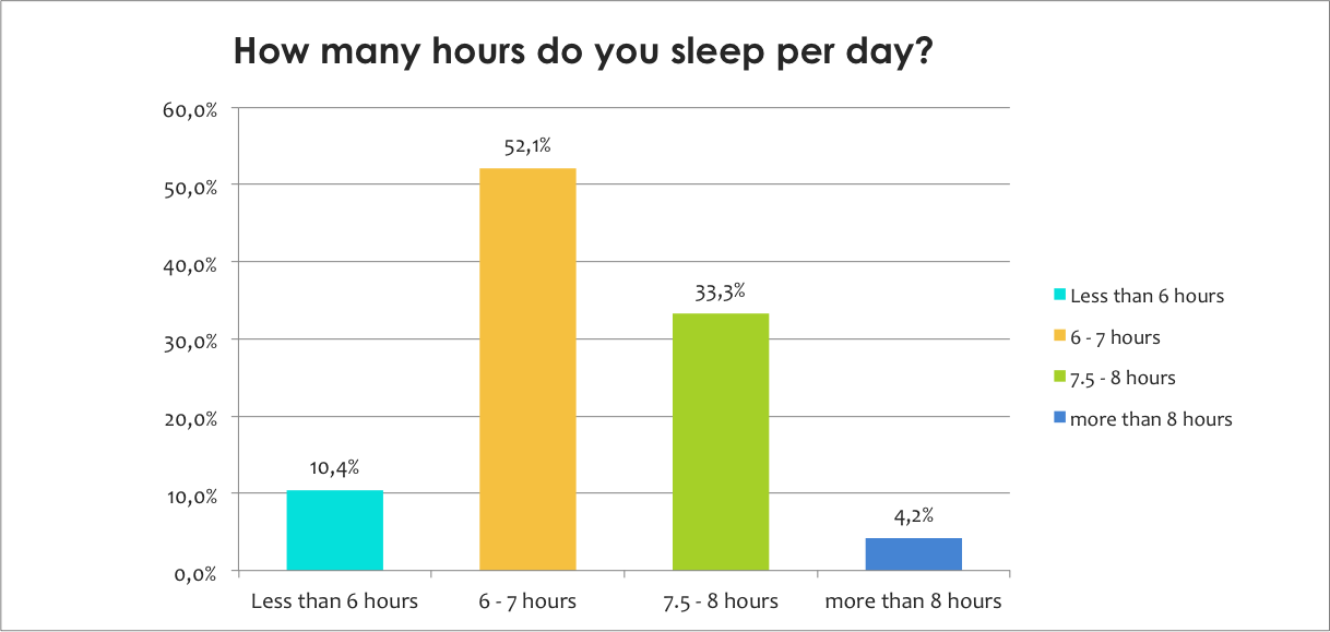How many hours sleep per day