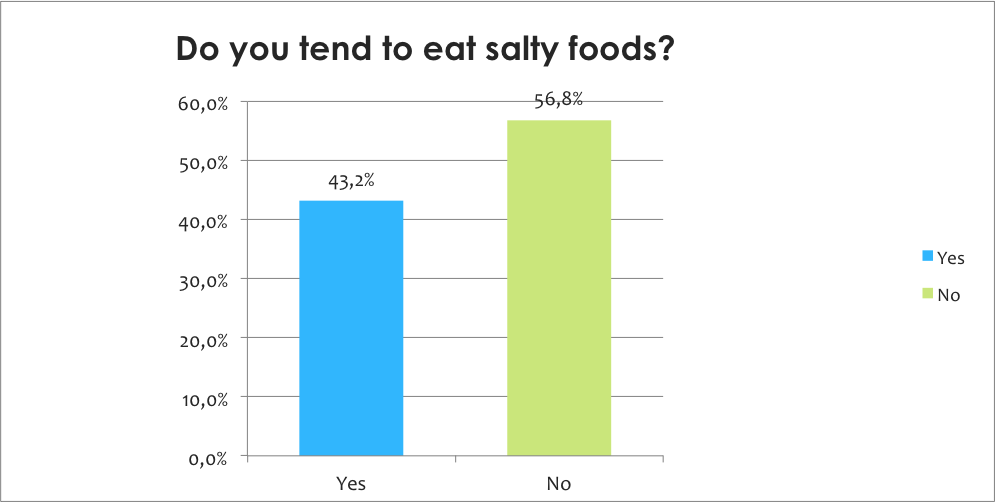 Do eat salty foods