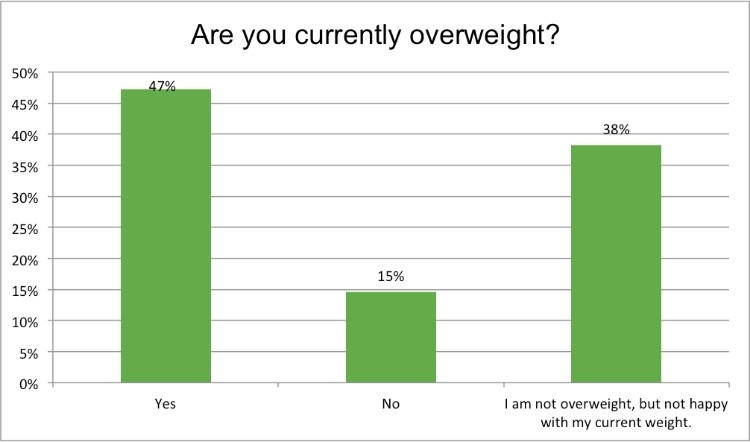 Renewal_Institute_Loyalty_Survey_Results_Jan2018_Are_You_Overweight?