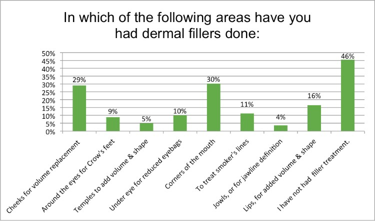 Renewal Institute Loyalty Survey Results Feb2018 Which areas have you had derma fillers?