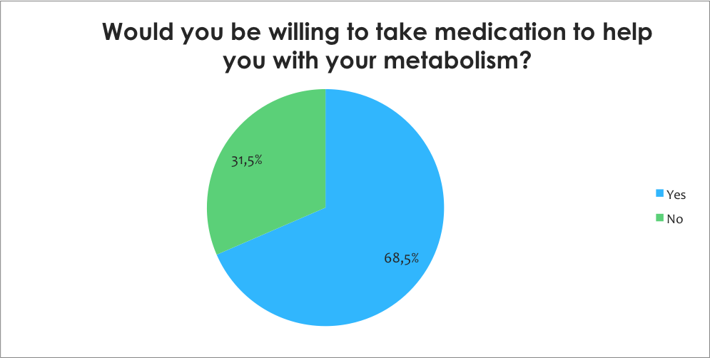 Willing to take medication for metabolism