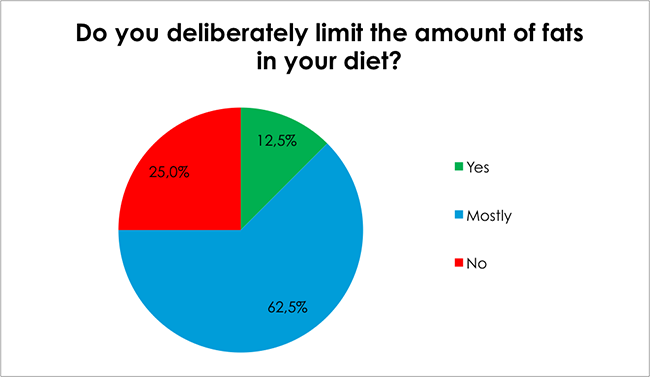 Male Health Survey-Do you deliberately limit the amount of fats in your diet?