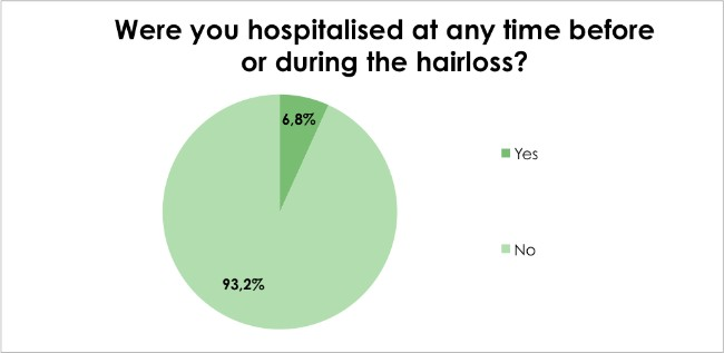 Hair loss survey - Were you hospitalised at any time before or during the hairloss?