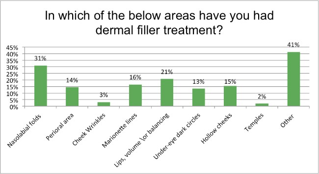 Skin-Renewal-August-Survey-which-areas-derma-filler?