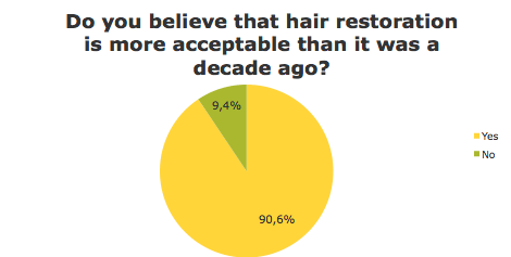 Hair restoration more acceptable than decade ago