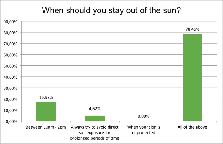 summer-survey-when-stay-out-of-the-sun