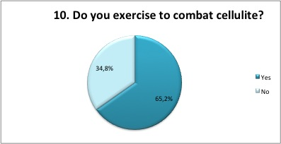 Do you exercise to combat cellulite