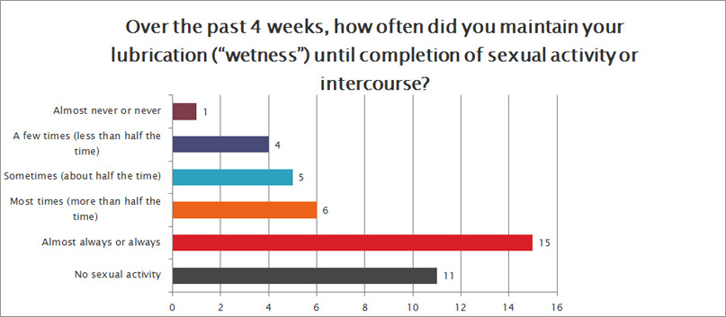 sexual function survey question 7