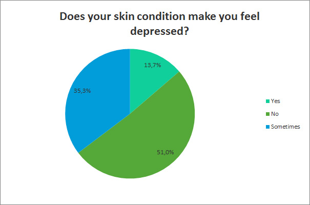 Does your skin condition make you feel depressed?