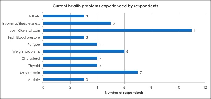 Current health problems experienced by respondents: Anxiety; Muscle pain; Thyroid; Cholesterol; Weight problems; Fatigue; High Blood pressure; Joint/Skeletal pain; Insomnia/Sleeplessness; Arthritis