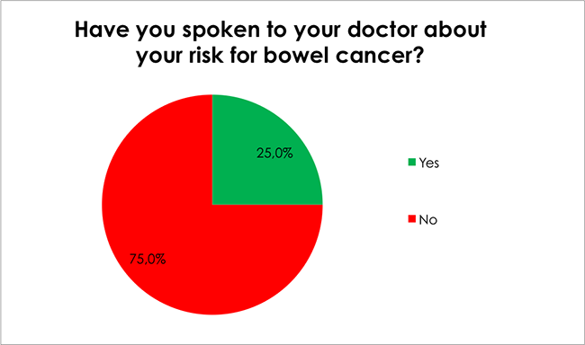 Male Health Survey-Have you spoken to your doctor about your risk for bowel cancer?