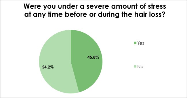 Hair loss survey - Were you under a severe amount of stress at any time before or during the hair loss