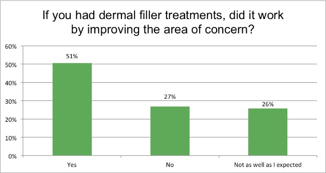 Skin-Renewal-August-Survey-derma-filler-did-it-work?