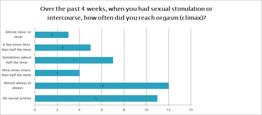 sexual function survey question 1
