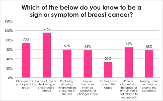 Breast Cancer Awareness Survey: Which of the below do you know to be a sign or symptom of breast cancer?