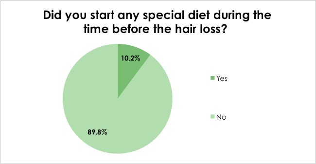 Hair loss survey - Did you start any special diet during the time before the hair loss?
