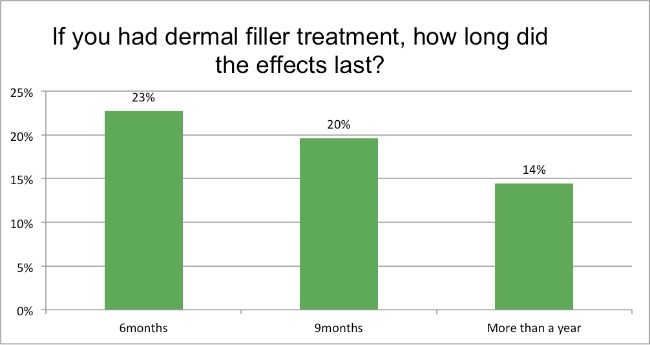 Skin-Renewal-August-Survey-derma-filler-did-the-effects-last?