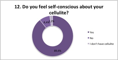 Do you feel self-conscious about you cellulite
