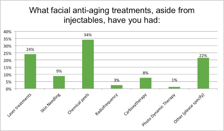 Renewal Institute Loyalty Survey Results Feb2018 What facial anti-ageing treatments have you had?
