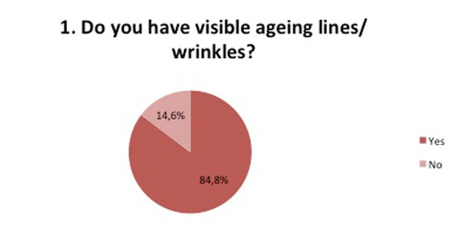 Do you have ageing lines or wrinkles