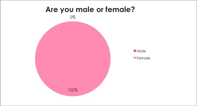 Breast Cancer Awareness Survey: Are you male or female?