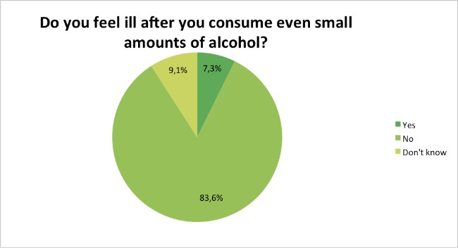 Skin-Renewal-Loyalty-Survey-Results-May-alcohol?