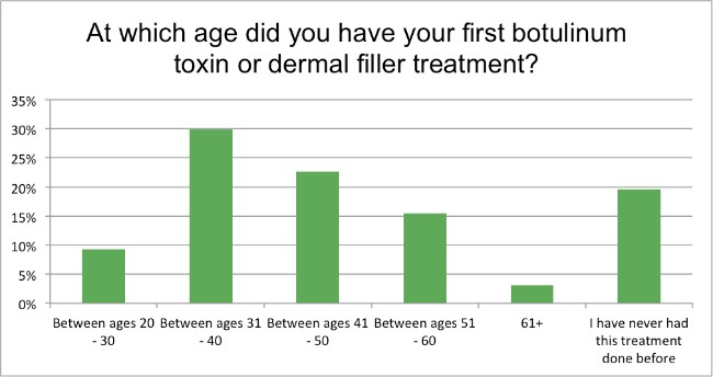 Skin-Renewal-August-Survey-what-age?