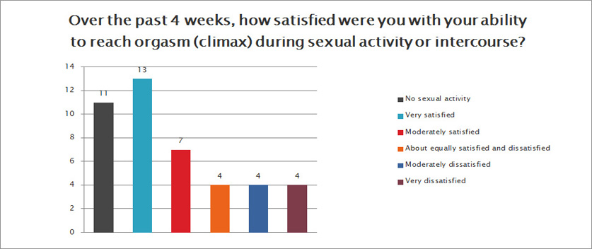How satisfied were you with your ability to reach orgasm