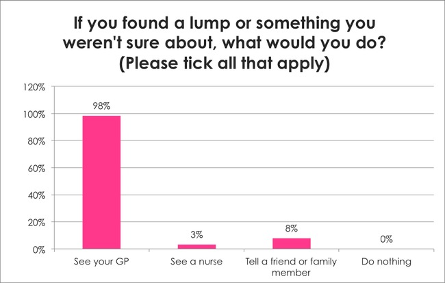 Breast Cancer Awareness Survey: If you found a lump or something you weren't sure about, what would you do?