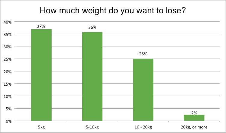 Renewal_Institute_Loyalty_Survey_Results_Jan2018_How_Much_Weight_Do_You_Want_To_Lose?