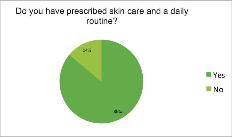 Renewal Institute Loyalty Survey Results Feb2018 Do you have prescribed skin care and a daily routine?