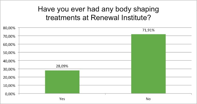 september-survey-body-shaping-treatments