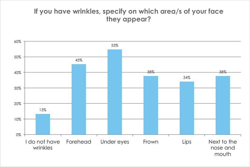 If you have wrinkles, specify on which area/s of your face they appear?
