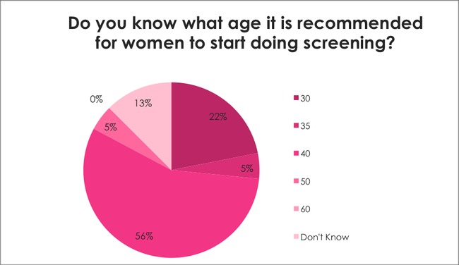 Breast Cancer Awareness Survey: Do you know what age it is recommended for women to start doing screening?