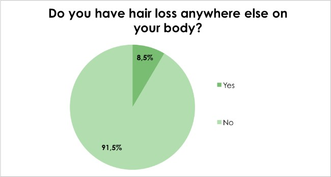 Hair loss survey - Do you have hair loss anywhere else on your body?