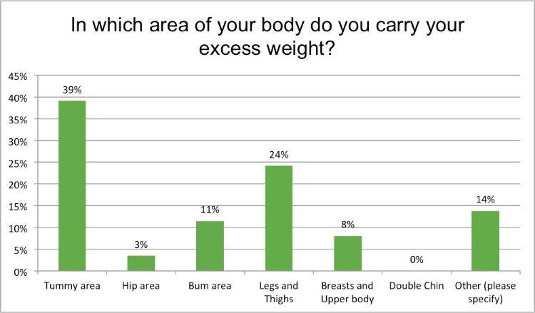 Renewal_Institute_Loyalty_Survey_Results_Jan2018_Where_Do_You_Carry_Excess_Weight?