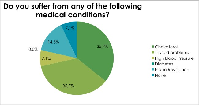 Body Renewal Weight Loss Survey Dec 2016 - Do you suffer from any of the following medical conditions?