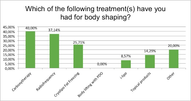 september-survey-treatments