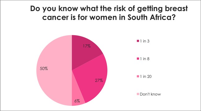Breast Cancer Awareness Survey: Do you know what the risk of getting breast cancer is for women in South Africa?