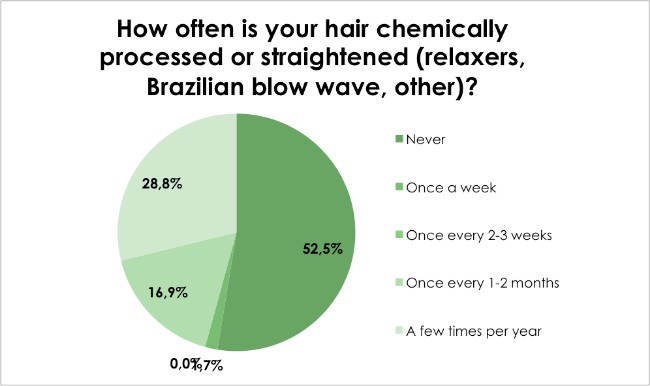 Hair loss survey - How often is your hair chemically processed or straightened (relaxers, Brazilian blow wave, other)?