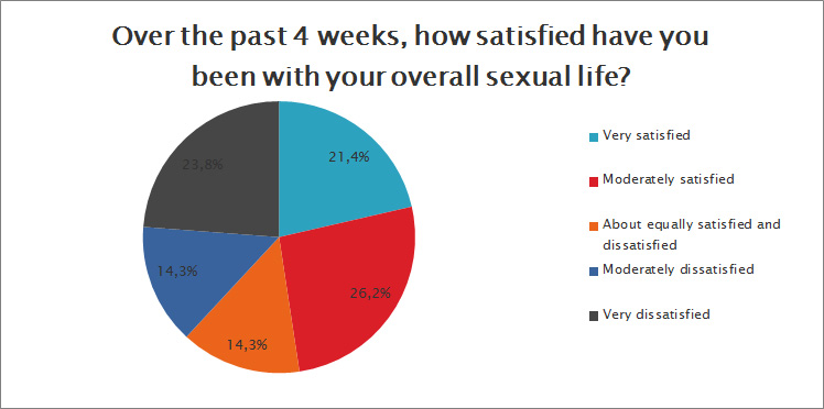 How satisfied have you been with your overall sexual life?