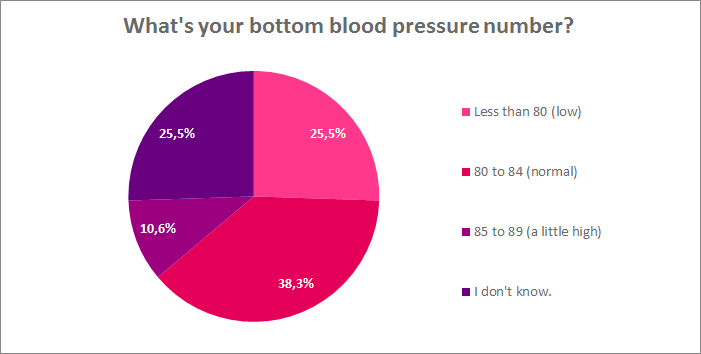 What is your bottom blood pressure number?