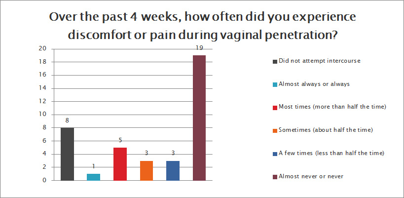 Do you feel discomfort or pain during vaginal penetration?