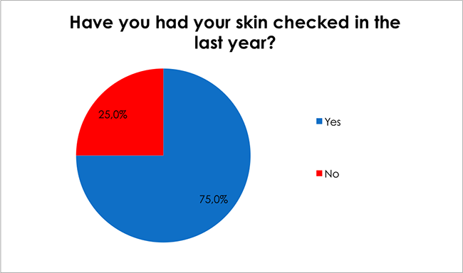 Male Health Survey-Have you had your skin checked in the last year?