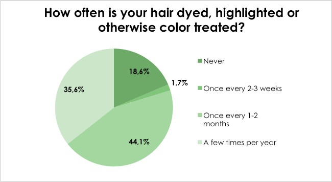 Hair loss survey - How often is your hair dyed, highlighted or otherwise color treated?